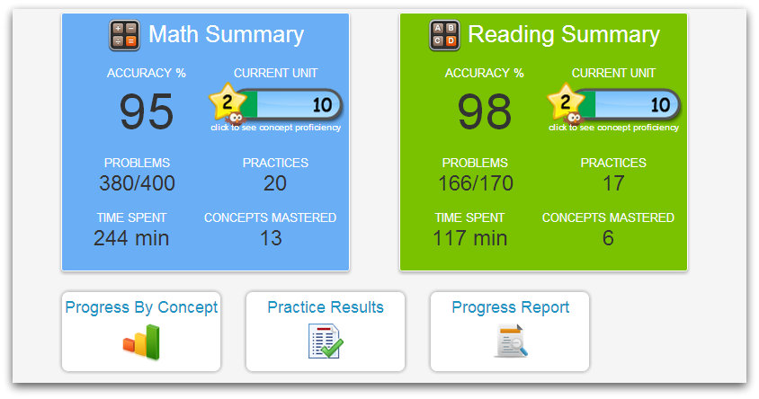 Proficiency Snapshot